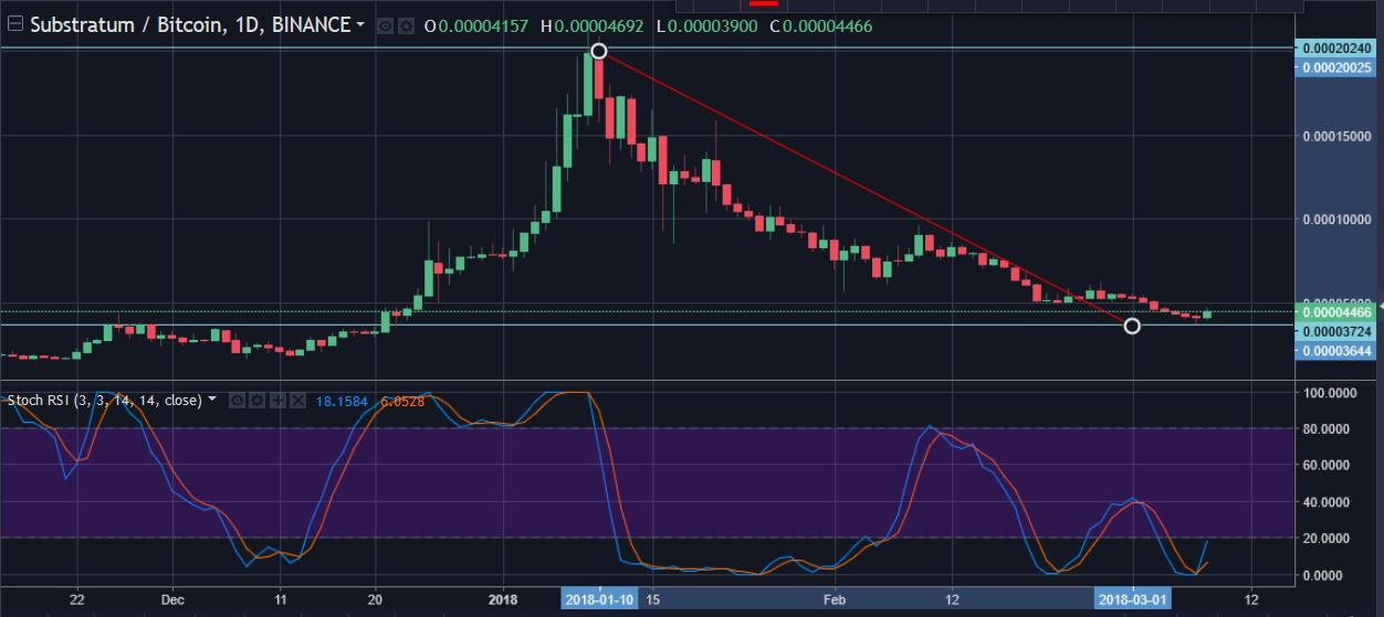 BAT coin, SUB, ZRX, PIVX, Tenx: Price Charts and Analysis